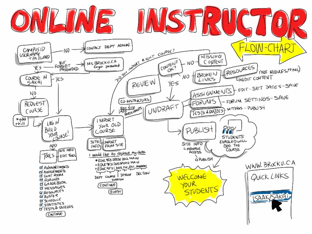 Flowchart | For fully online instructors using Brock's ...
