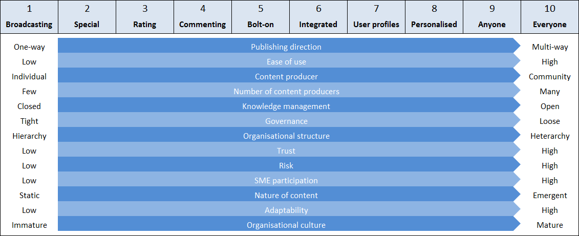 Concurrent trends associated with the Social Intranet Index.