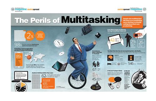 Perils of Multitasking