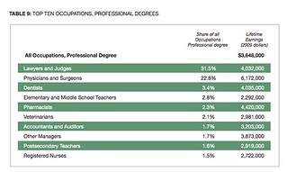 Top10ProfessionalDegrees | by BBcamerata