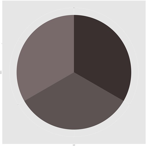 Simplest ggplot2 Pie Chart using colours as literal bar values
