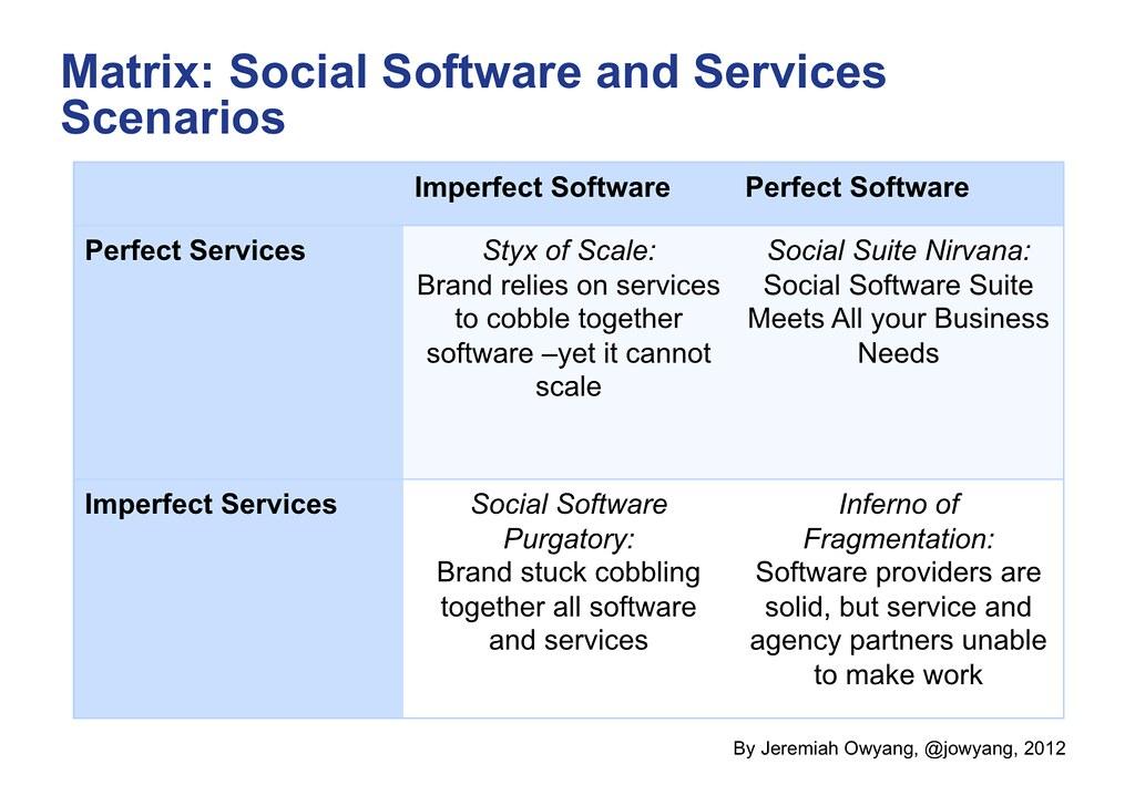 Matrix: Social Software and Services Scenarios | Read full p… | Flickr