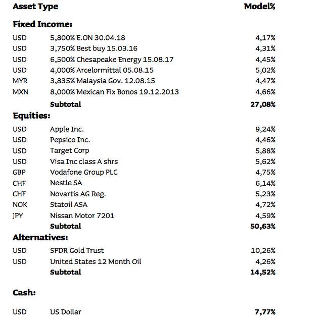 medium risk w/o leverage