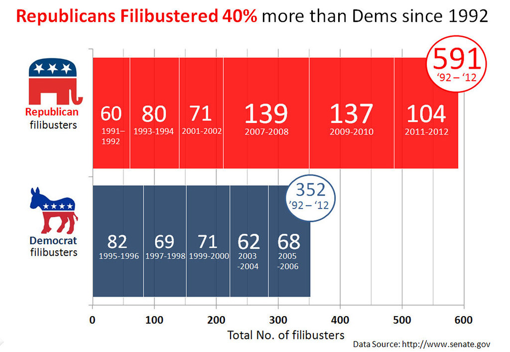 Congressional Filibuster Record by Party 1992 - 2011   Flickr