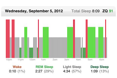 A Good Night's Sleep | by jurvetson