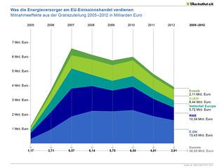 Was die Energieversorger am EU-Emissionshandel verdienen | by Oeko-Institut e.V.