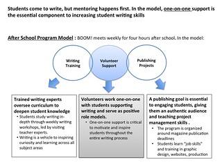 After School Program Model