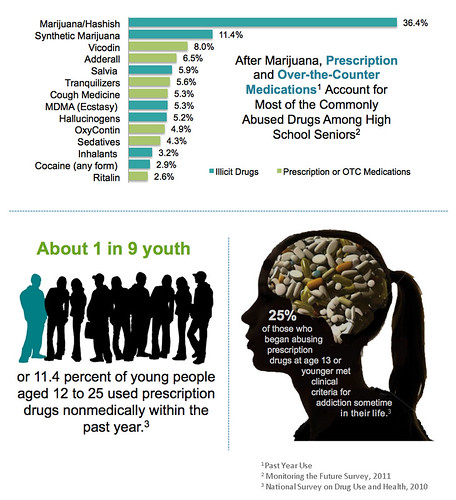 Prescription Drug Abuse: Young People at Risk | by NIDA(NIH)