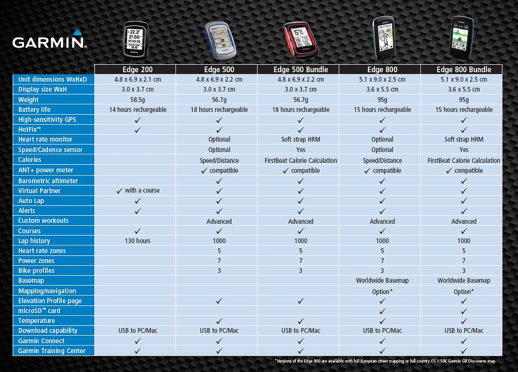 Garmin edge comparison chart which bike gps is right for flickr