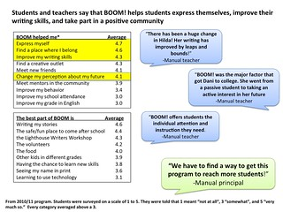 BOOM! helps students express themselves, improve their writing skills, and take part in a positive community.