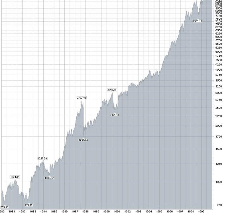 dow-stock-chart