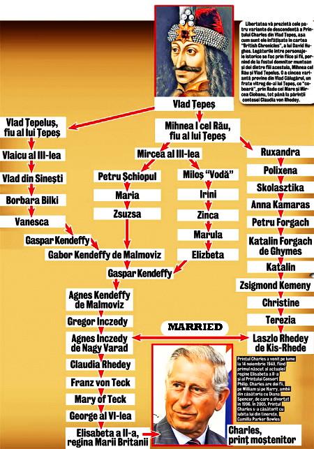 Charles says, genealogy shows  ( Vlad Țepeș -daco-romanian…   Flickr