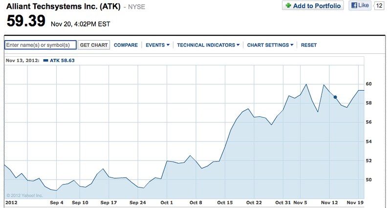 ATK Chart