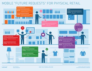 Infographic: Future Requests for Physical Retail | by latddotcom