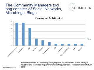 Community Manager Tools | by jeremiah_owyang