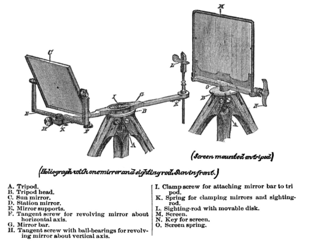 diagram of us army signal service heliograph, model of 1888 | by signal  mirror