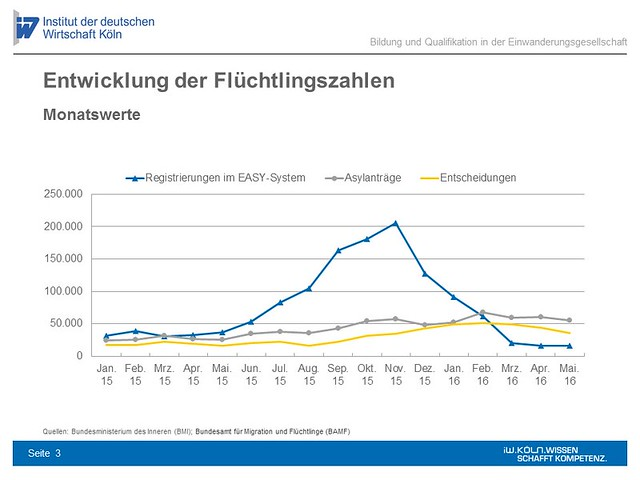 Entwicklung der Flüchtlingszahlen - Monatswerte (Grafik: IW Köln).