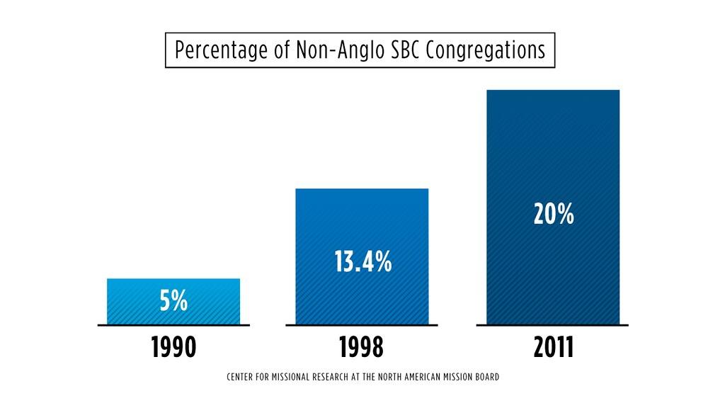 SBC Ethnic Congregations 1