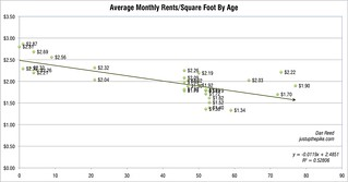 Rents by Building Age | by dan reed!
