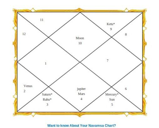 Top Five Navamsa Analysis In Astrology - Circus