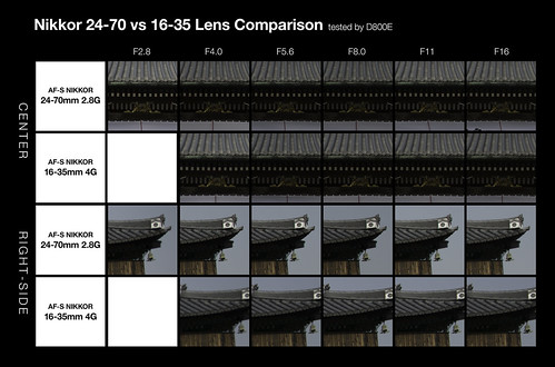 Nikkor 24-70 vs 16-35 comparison | by Hosoken