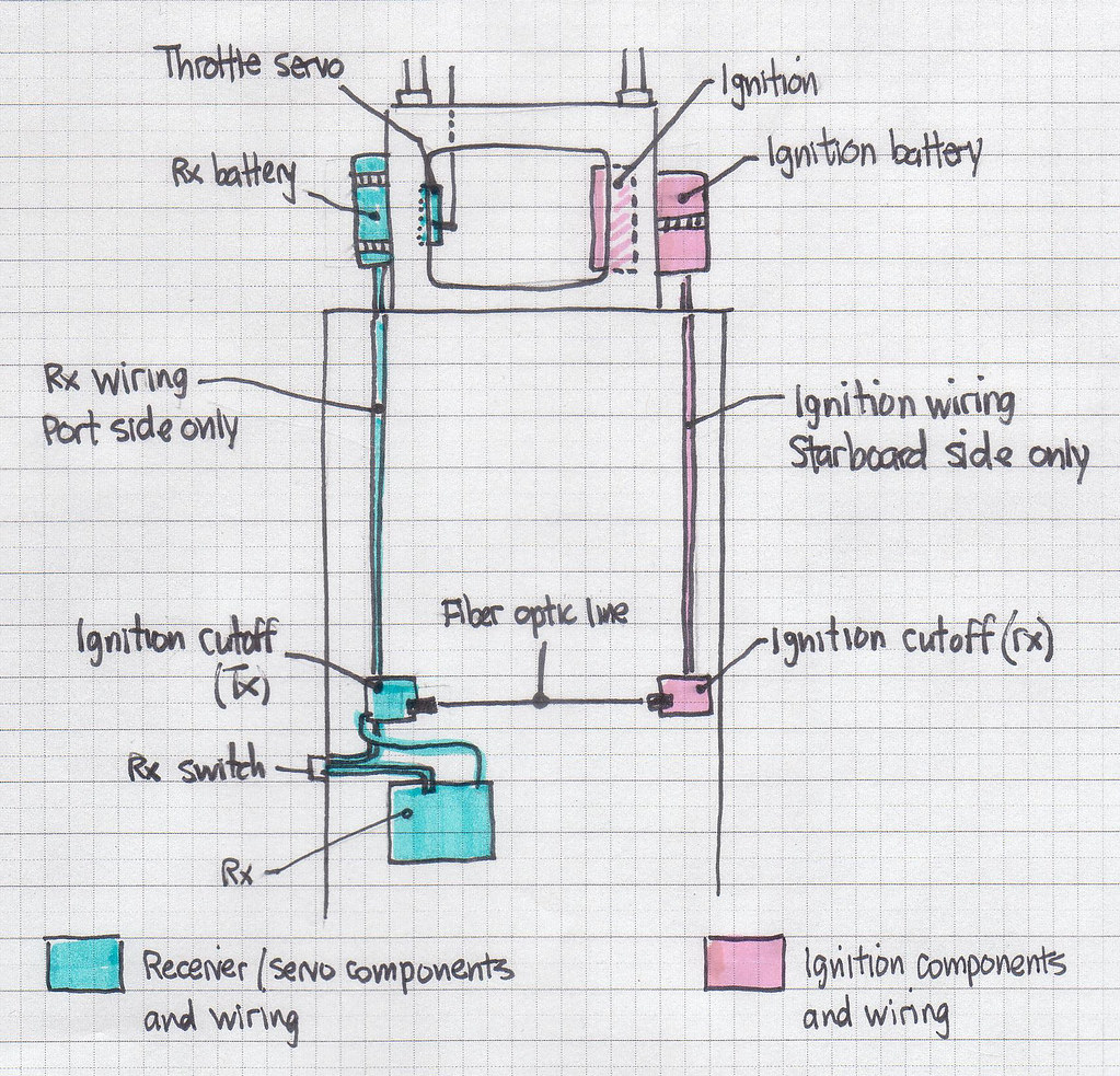 wiring diagram separation of ignition and receiver col. Black Bedroom Furniture Sets. Home Design Ideas