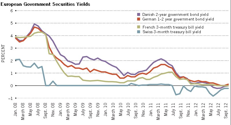 Fed Report