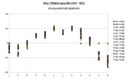 Wick B uses Met Office data