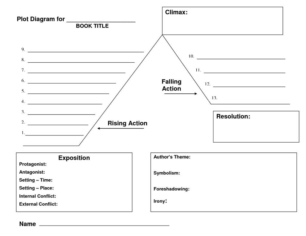 plot diagram template - canya  canya