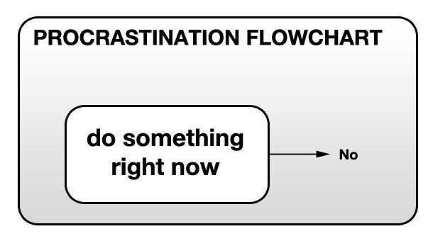 Procrastination flow-chart | Phil Venditti | Flickr