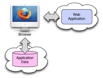 unhosted_web_architecture | by windley
