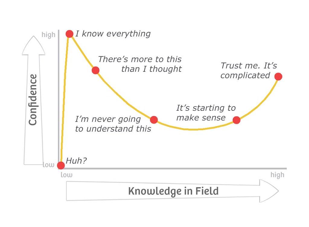Kruger Dunning curve