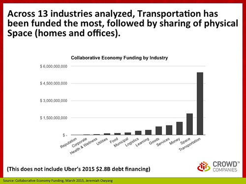 Industry: Collaborative Economy Funding, March 2015   by jeremiah_owyang