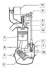 Gambar 3.5 Prinsip motor 4T