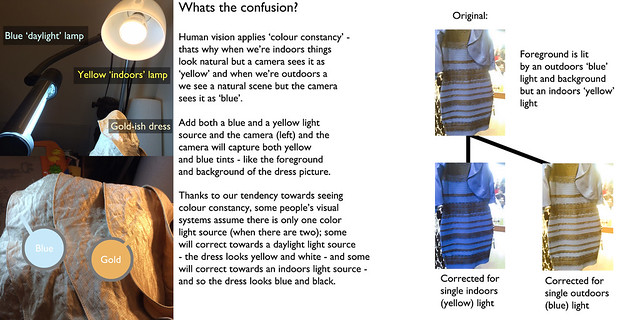 #TheDress illusion