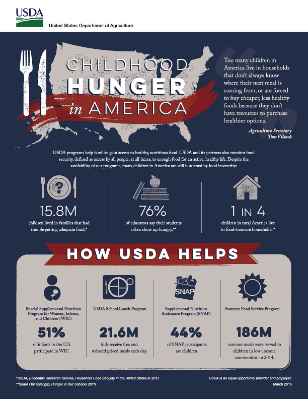 A poster from the USDA about childhood hunger in america.