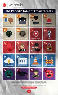 Webbula Periodic Table of Email Threats   by WebbulaData