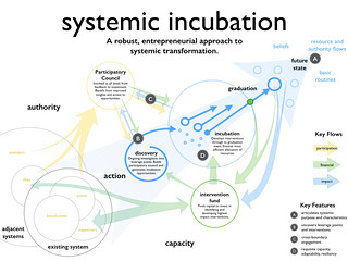 Igniter - Systemic Incubation Model | by Michael Lewkowitz