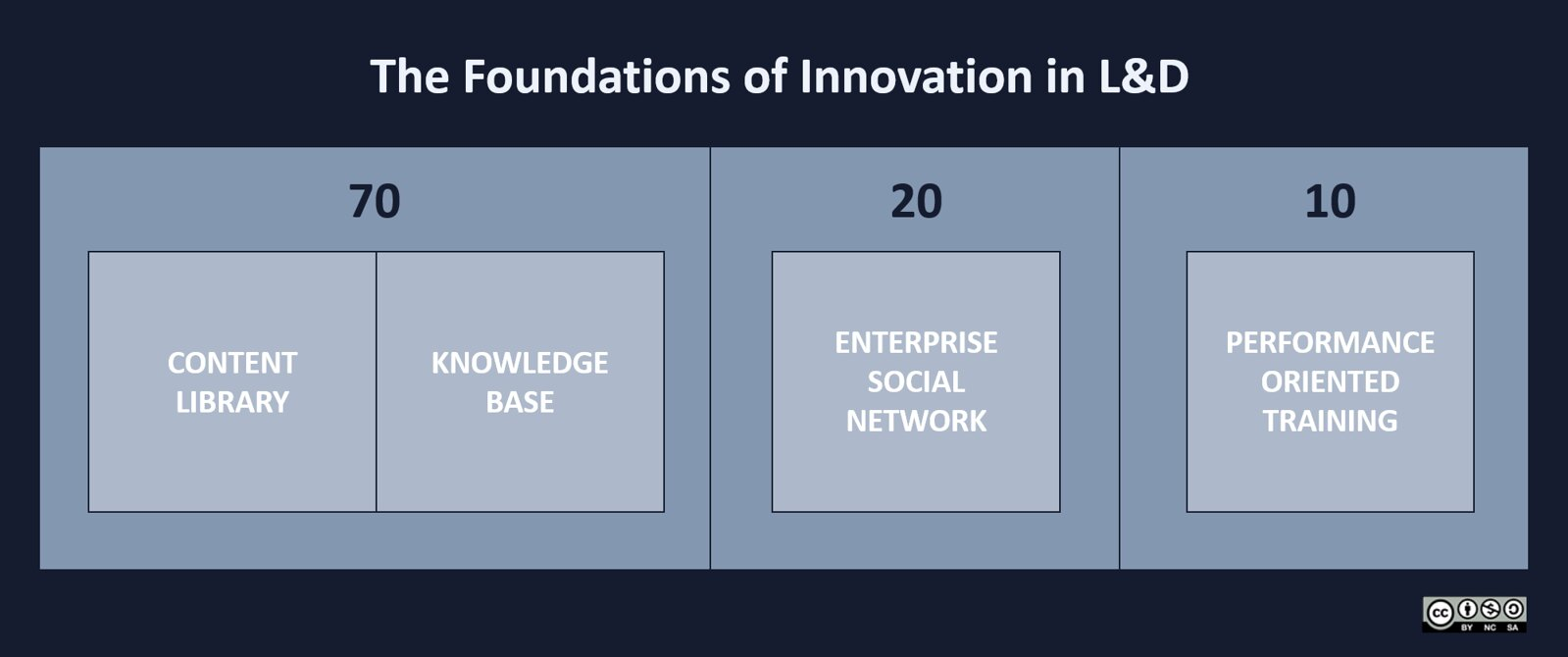The Foundations of Innovation in L&D: content library, knowledge base, enterprise social network, and performance-oriented training