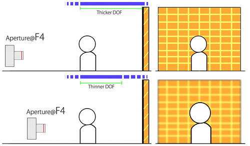 The distance between the camera and the subject will affect DOF | by Pixels Dimension
