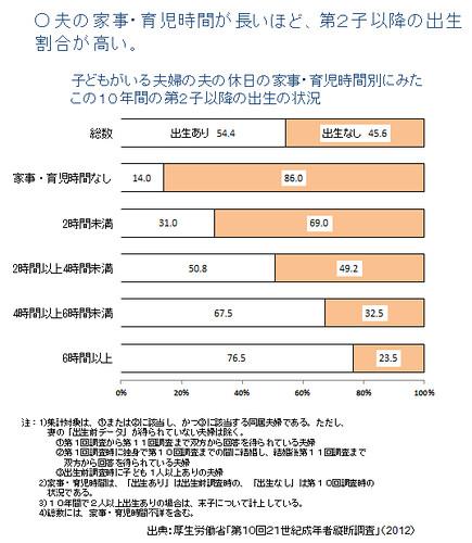 夫の家事・育児時間が長いほど、第2子以降の出生割合が高い