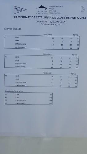 Resultats finals. Classificació per equips.