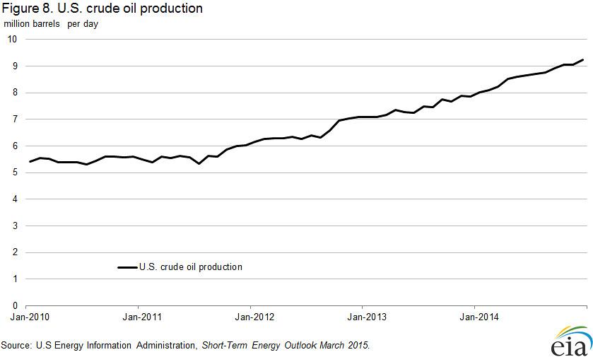 U S  crude oil production | U S  crude oil production reache