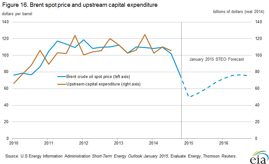Brent spot price and upstream capital expenditure   Because