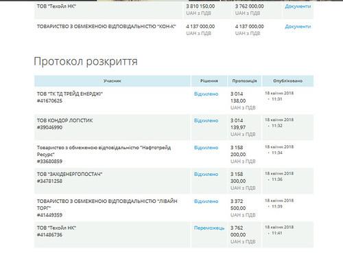 Закупівлі. Протокол розкриття | by 4vlada.com