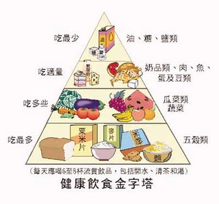 health-food-pyramid | by whampoaorg