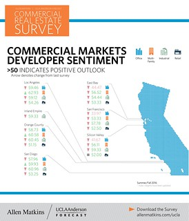 Commercial Markets Developer Sentiment - Infographic - Sum ... on boston college map, ucla address, ucla driving directions, babson college map, stanford gsb map, university of chicago map, georgetown university map, harvard university map, university of maryland map, anderson valley california map, anderson ca map, university of pennsylvania map, stanford university map, harvard business school map, ucla business, simmons college map, rice university map, berkeley map,