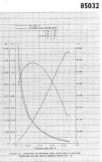 Fig 3a ESDU85032 copy | by Stan Wellbach