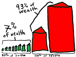 wealth inequality | by Sustainable Economies Law Center