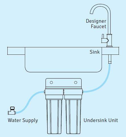 Premium Twin Undersink Systems| Total Aqua | 1800 186 555